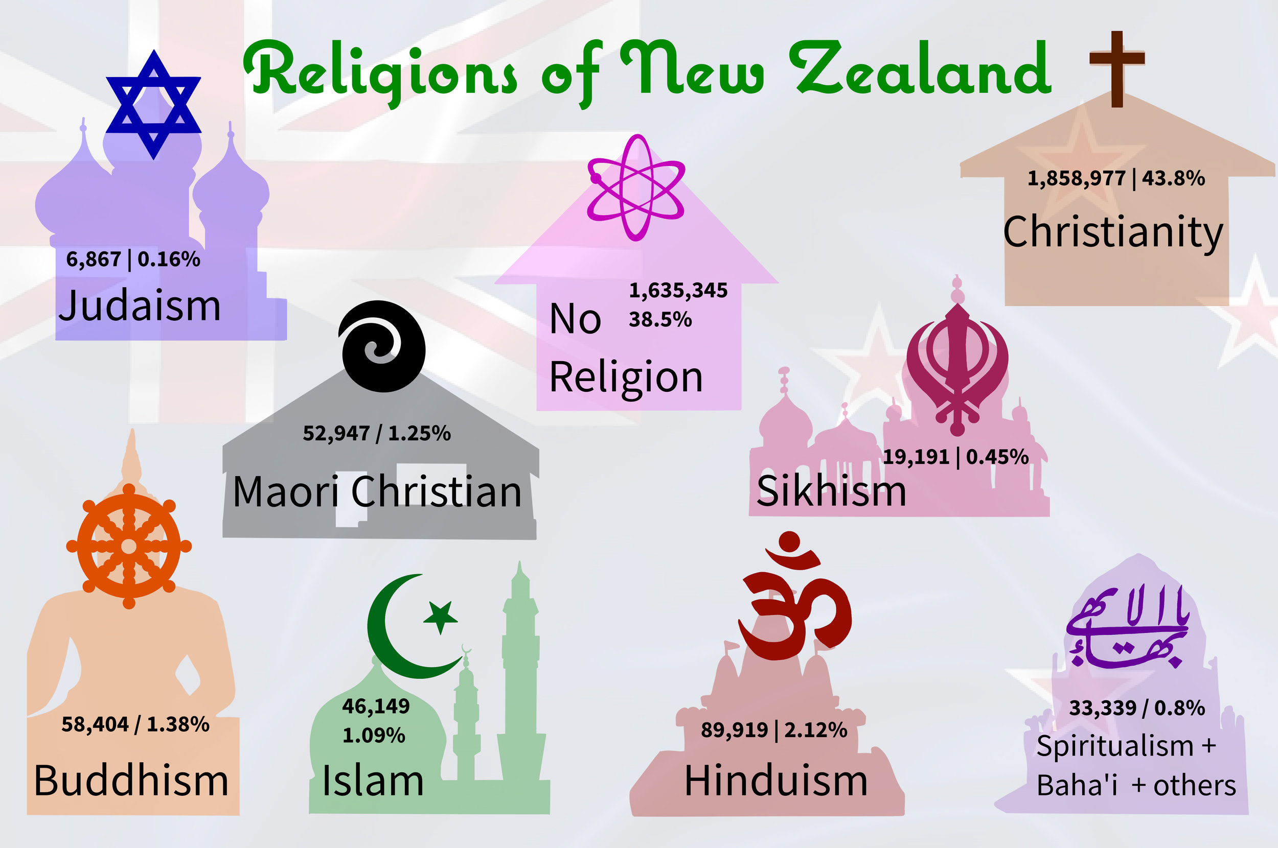 All the above data is from Census 2013. All religious symbols used in this illustration are for indicative purposes only and the newspaper unreservedly apologises for any unintentional error in representation.