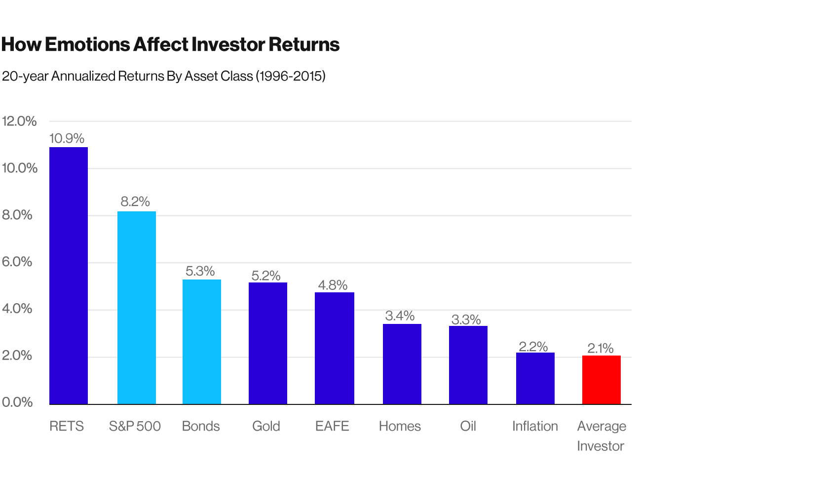 Table 1. How Emotions Affect Investor Returns