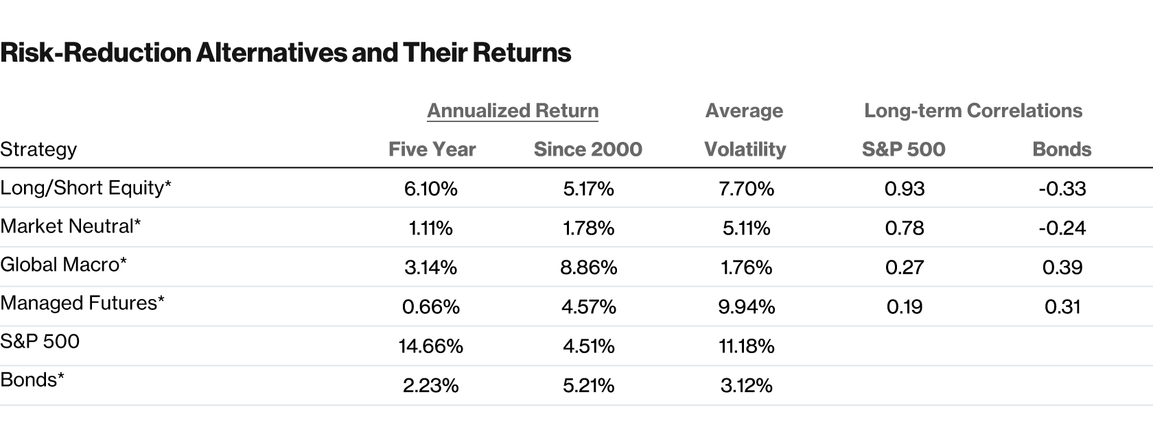 Table 2. Risk-Reduction Alternatives and Their Returns