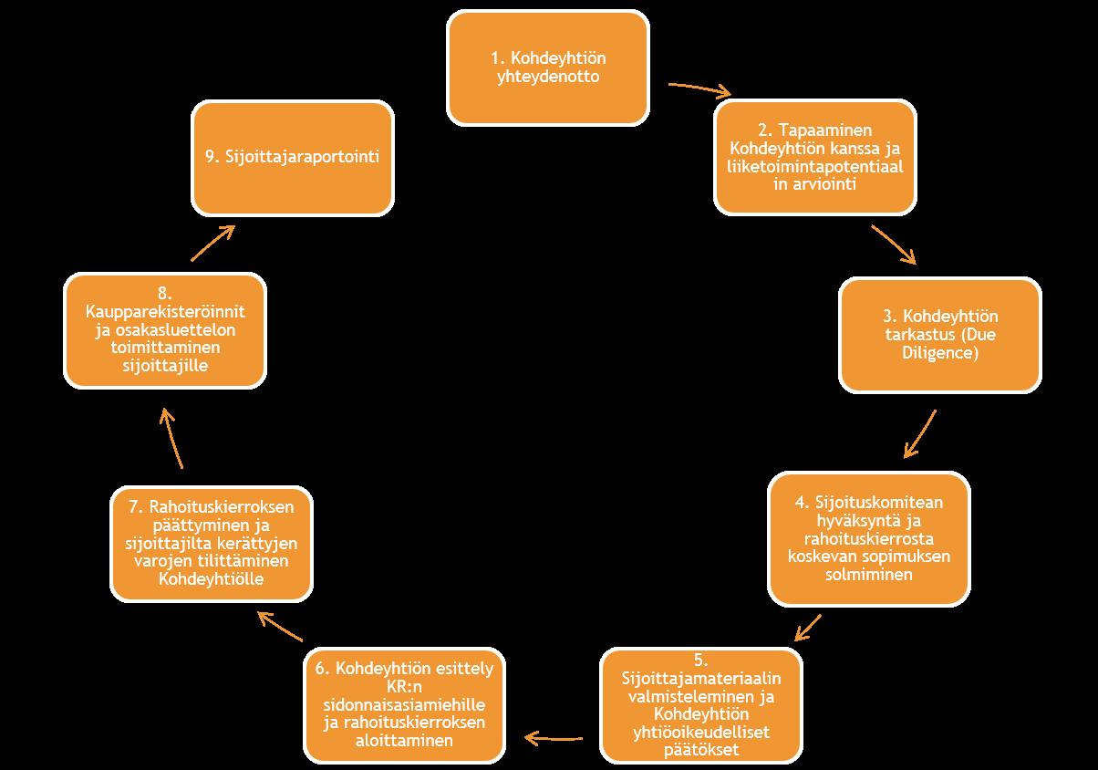 Palvelut kasvuyhtiölle - Kansalaisrahoitus