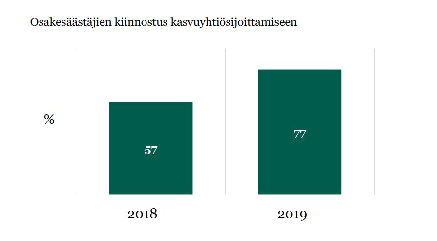*Suomen Osakesäästäjille tehdyt tutkimukset keväällä 2018 sekä keväällä 2019