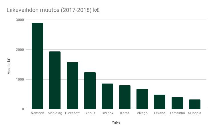 Kohdeyhtiöiden liikevaihdon muutos (2017-2018) k€  (1) (kopio).png