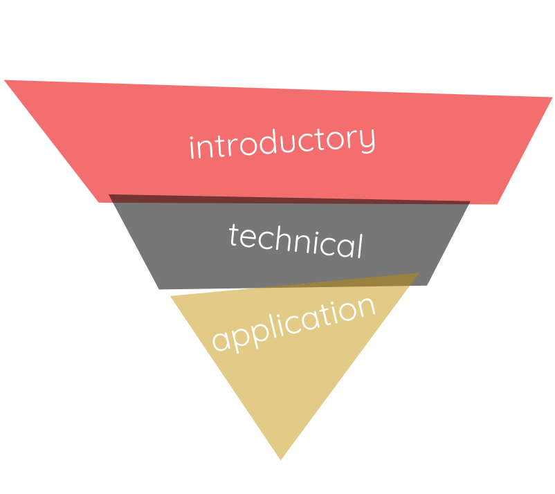 What are the Pathways & How do they Work? - Introductory level classes in each pathway are great starting points in your student's career search. Students should explore different fields and be willing to try new things during their freshmen and sophomore years of high school.Technical level classes take the concepts that students learned in their introductory level classes and builds on them. Your student will begin to see the diversity that each career field offers, while doing hands-on, real-world application and experimentation.Application level classes, also know as