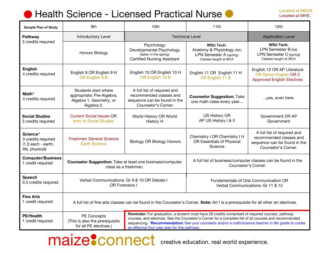 Updated_ Health Science - LPN.jpg
