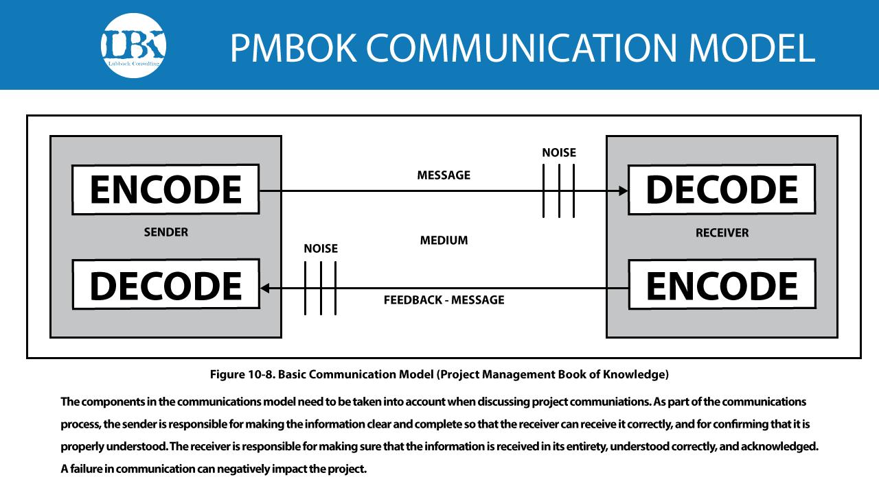 Communication-Illustrations-PMBOK-MODEL.png
