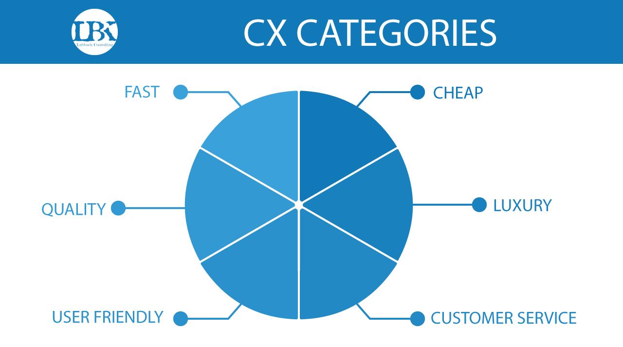 CX-Categories.png