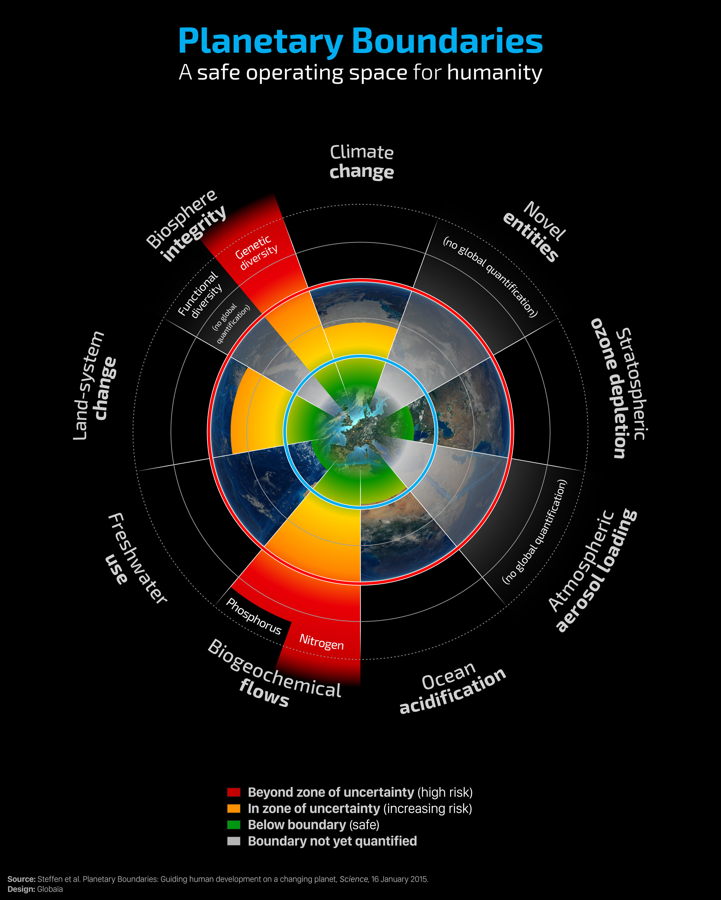 Stockholm Resilience Centre's 9 planetary boundaries