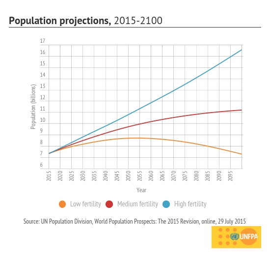 Population growth scenarios based on fertility levels over time