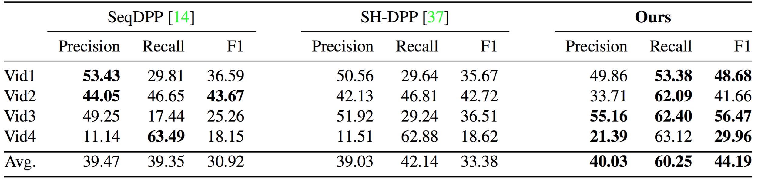 Comparison results for query-focused video summarization