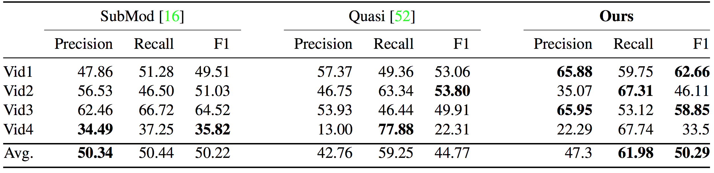 Comparison results for generic video summarization, i.e., when no video shots are relevant to the query