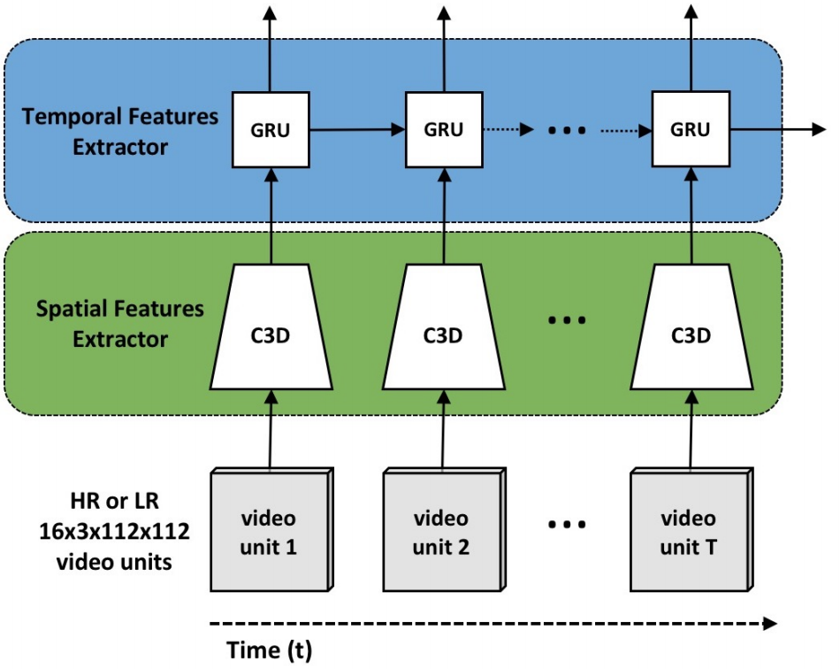 Visualization of our spatiotemporal features extractor, which uses a C3D network to capture spatial and temporal features for video units and an RNN to encode motion information across the entire video stream