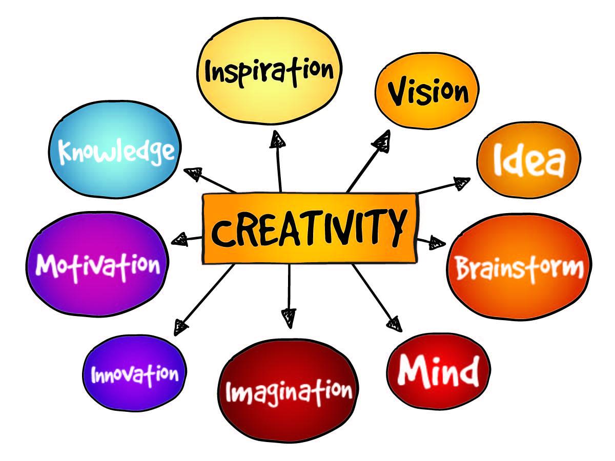 CreativityMindMap [Converted].jpg