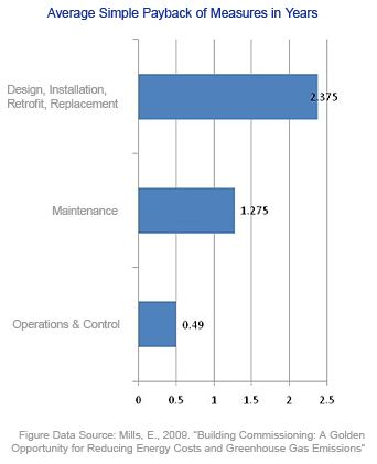 Energy Analysis Payback, Simple Measures, Complex Measures, ASHRAE, Commissioning, Design, Retrofit,