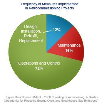 Engineering Measures, Retrocommissioning Projects, Recommissioning, Retrofit, Mechanical Engineering