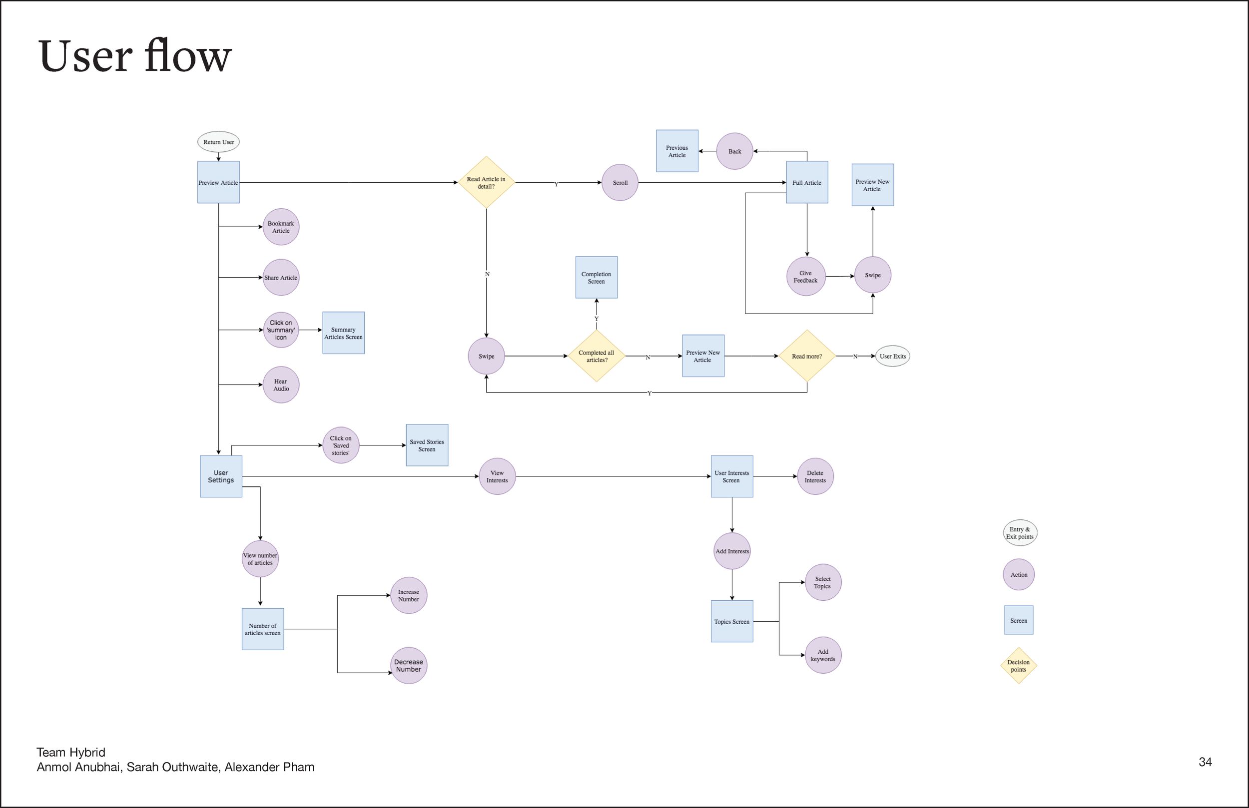 The final user flow for our application