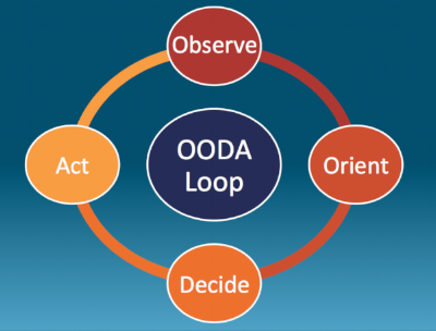 Observe, Orient, Decide, Act - the OODA Loop.