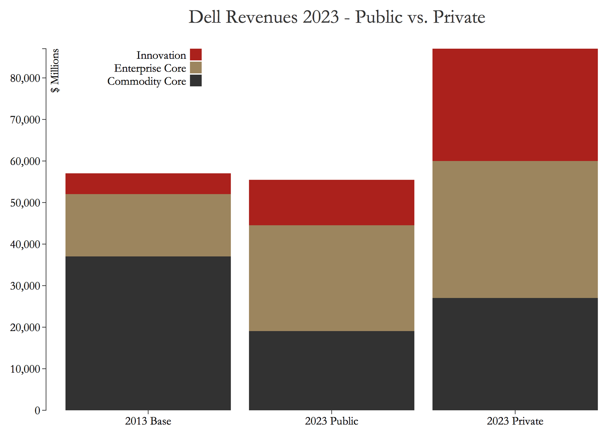 2015 projection of Dell's radical business transformation and its impact on revenues.
