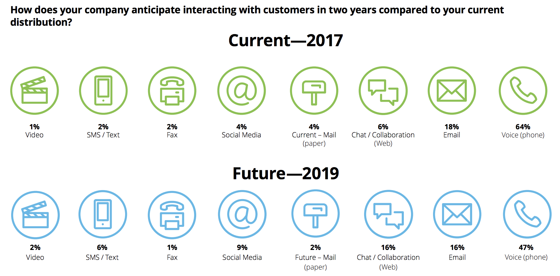 Source: Deloitte Global Contact Center Survey 2017