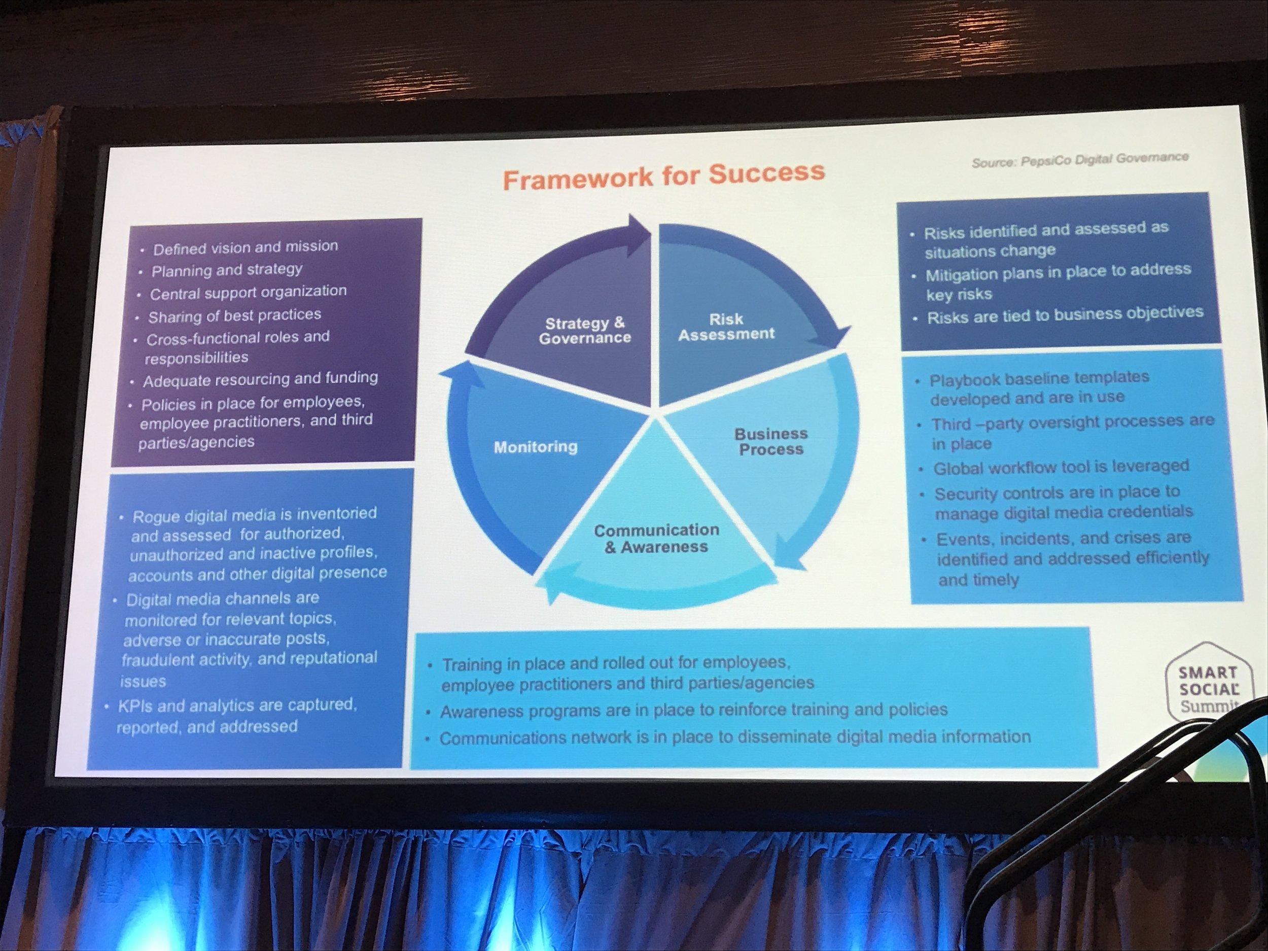 PepsiCo's framework for digital governance success.