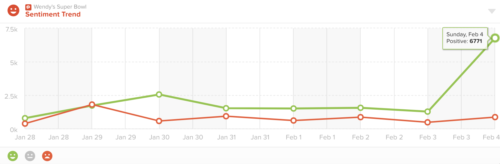 About 85% of the social media sentiment about Wendy's was positive on Feb 4.