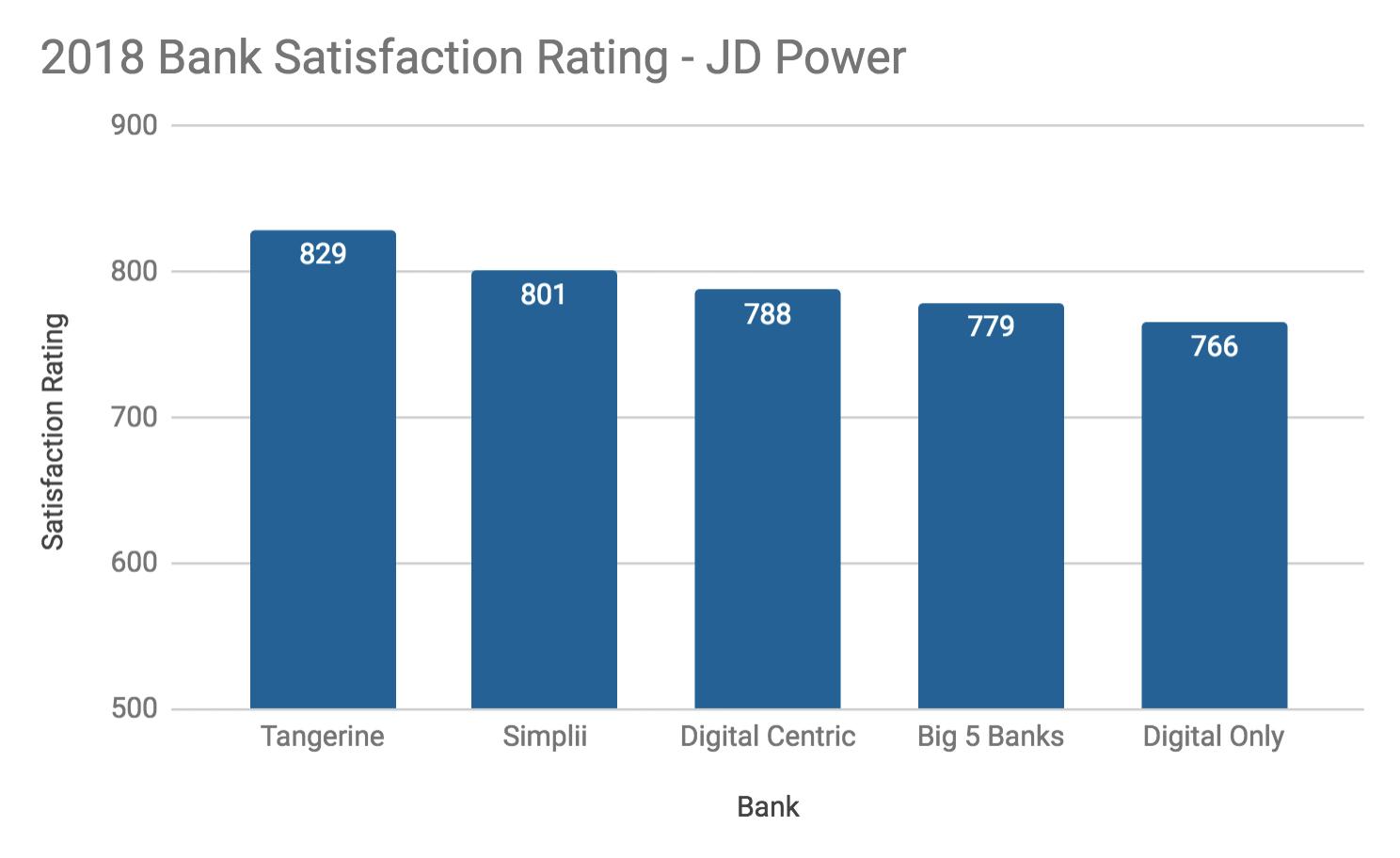 Source: JD Power Retail Banking Satisfaction Study, 2018