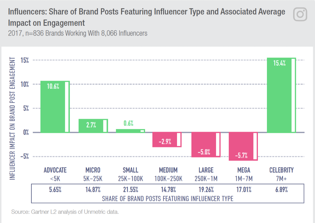 micro influencer marketing stats.png
