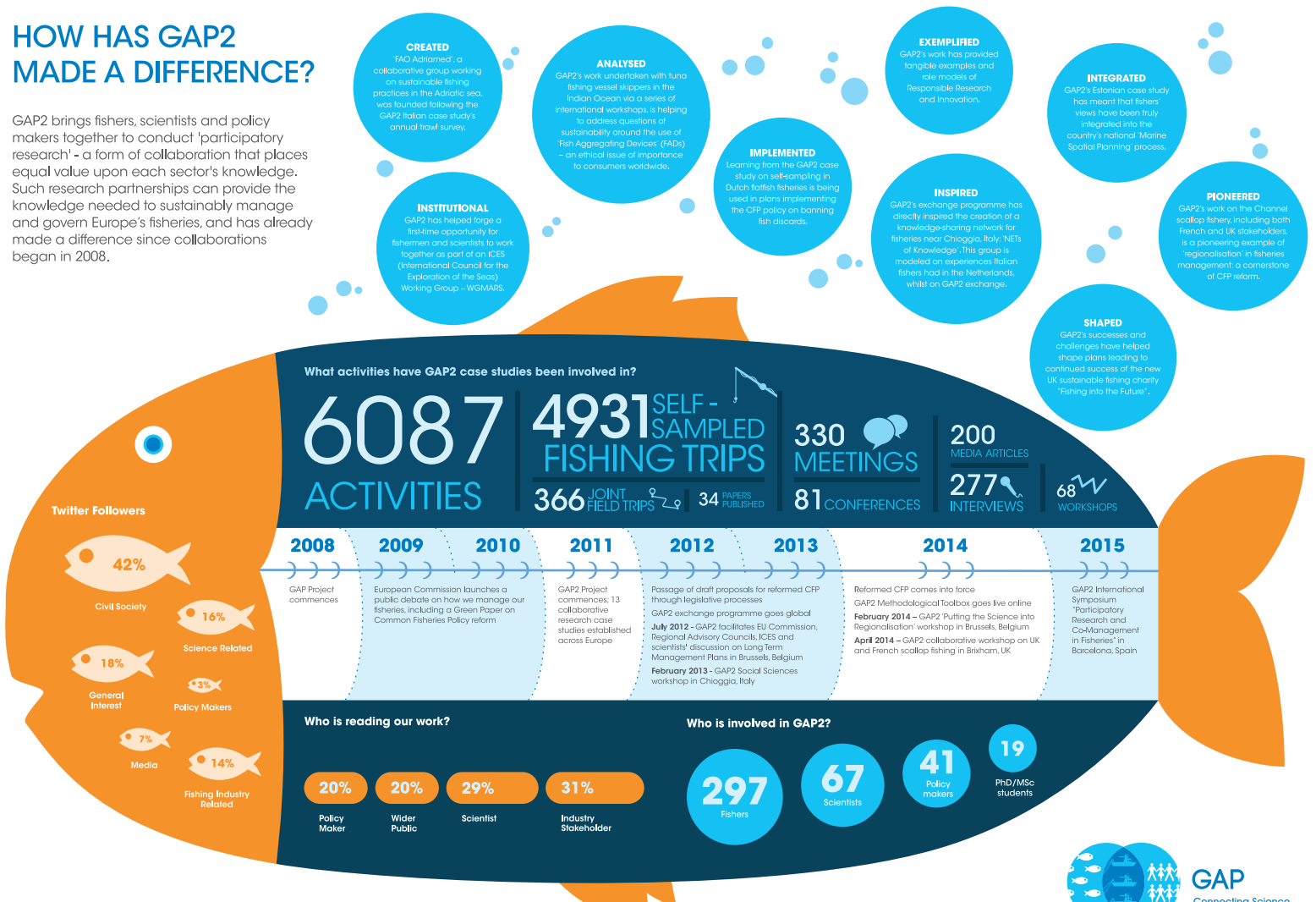 Infographic: People & Fish -