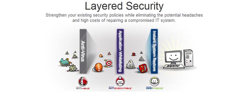 Faronics-Layered- security image.jpg