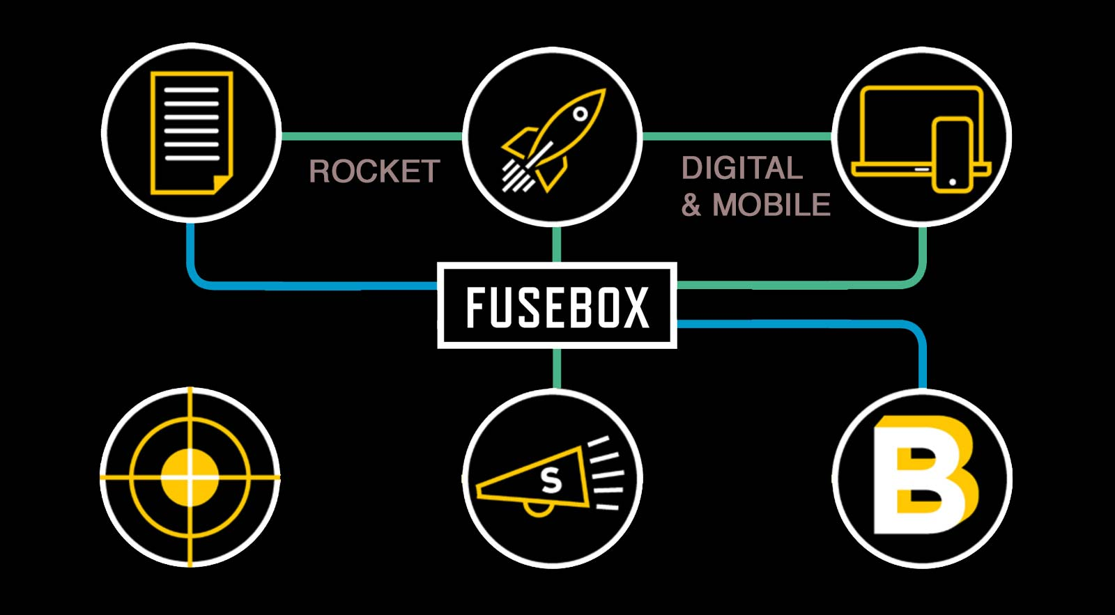 Fusebox- focus on rockets and digital & mobile