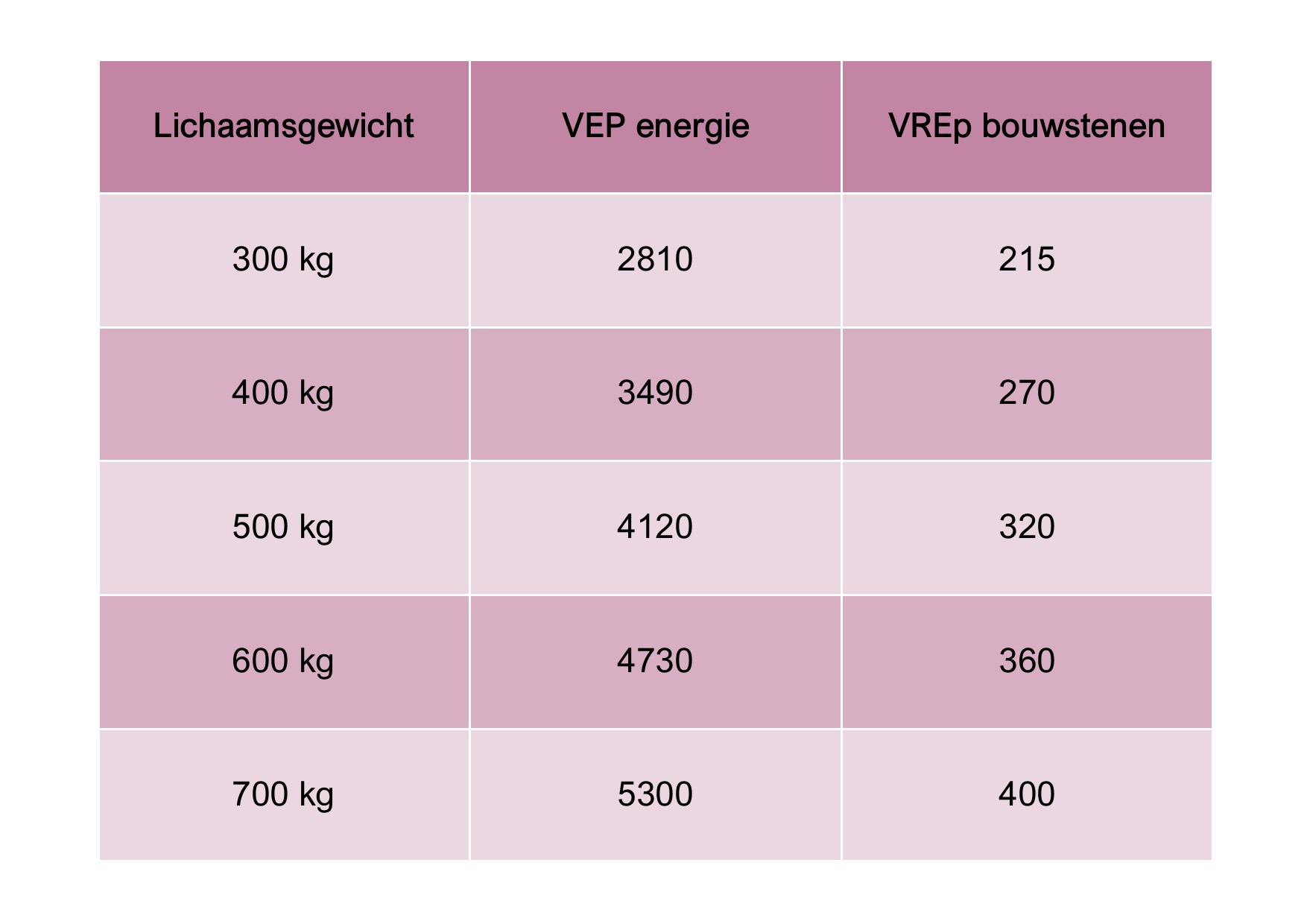 Deze tabel geeft de nodige VEP en VREp weer die een paard nodig heeft voor zijn  onderhoud . Training, dracht, leeftijd van het paard en het gewicht van de ruiter vragen extra toeslagen. Deze kan je raadplegen in  deze uitgebreide tabellen  van Departement L&V.