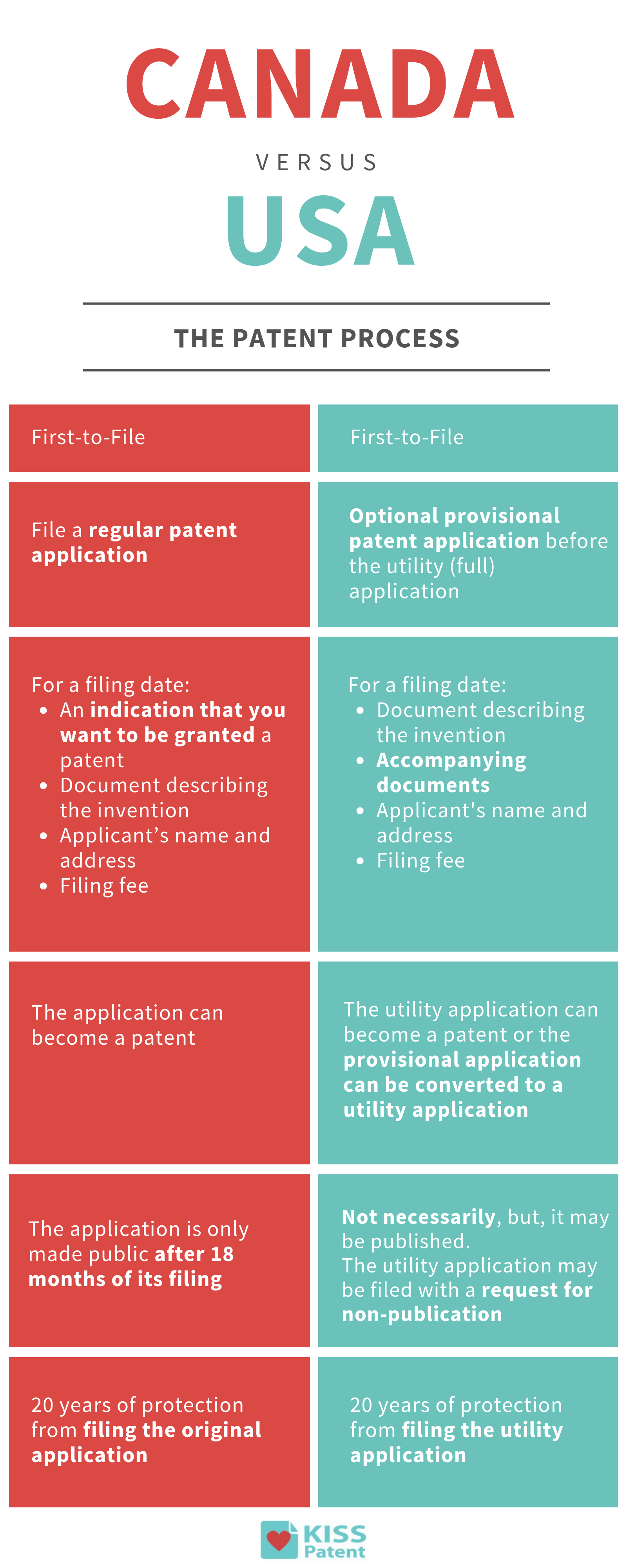 CANADA vs. US PATENTS.png