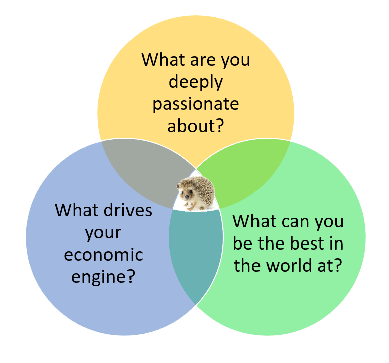 Finding the Hedgehog principle.Source:  Learning Apprentice