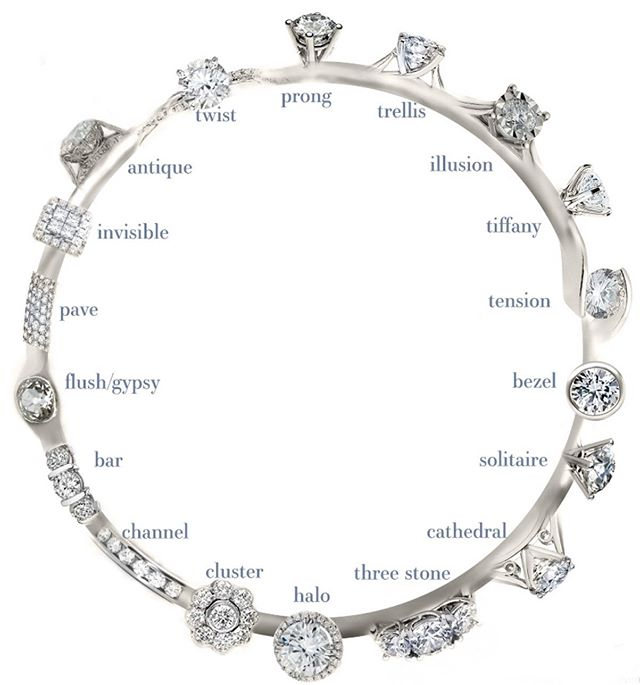 Love this chart ... 💎#shellybeckerdesigns #diamonds #engagementring #sundayfunday