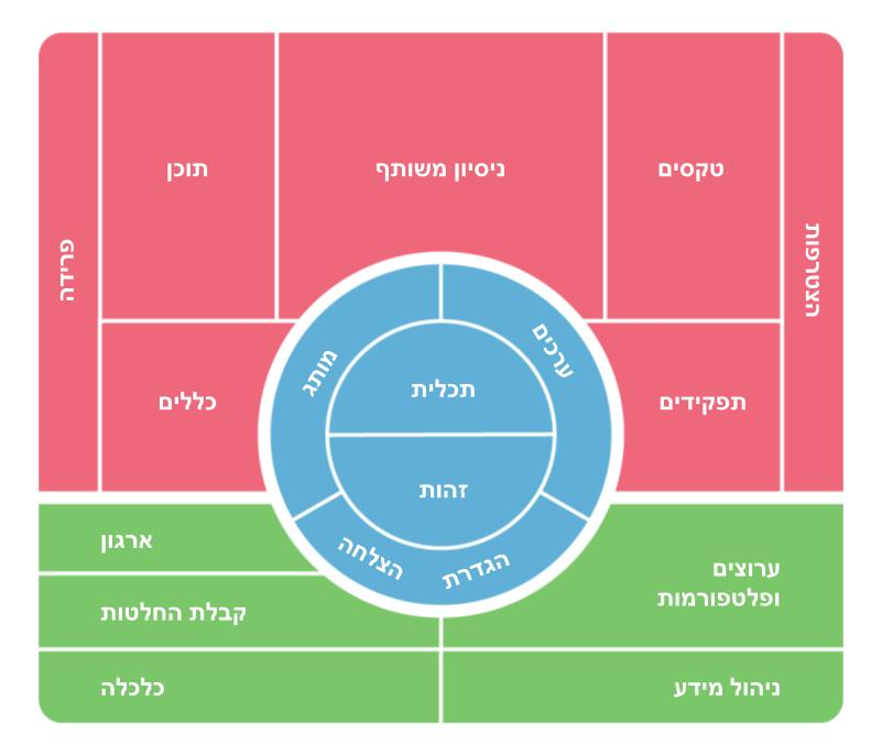 Community Canvas Visual Overview Themes Color - Hebrew.jpg
