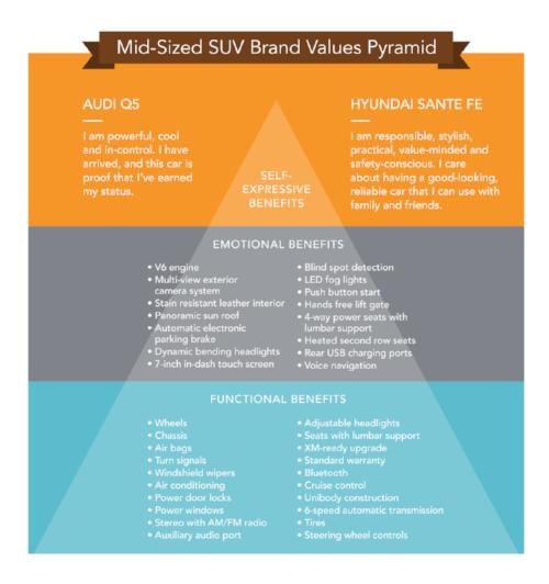 BrandValuesPyramid