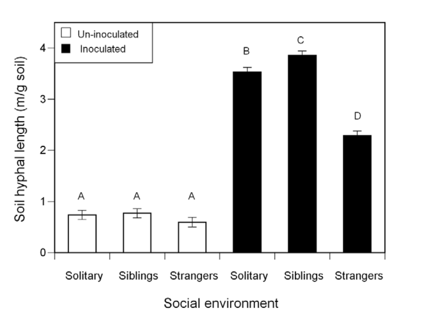 Mycorrhizal abundance as a function of social environment.  File et al. 2012 .