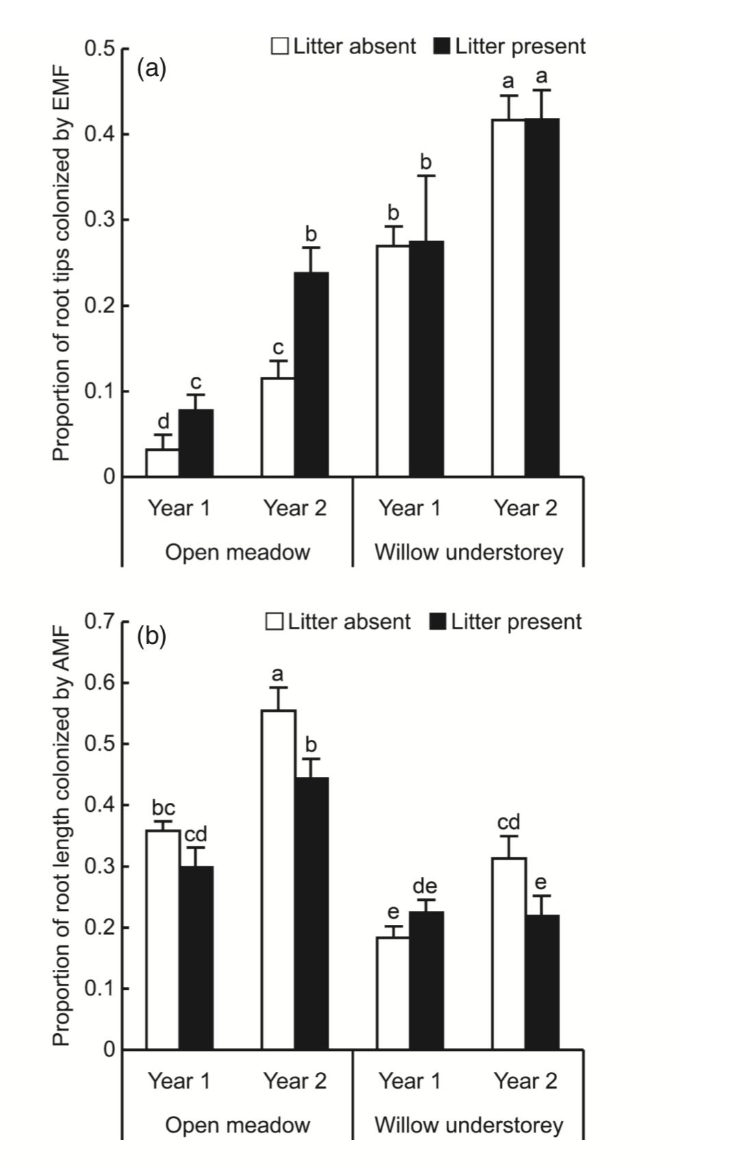 Leaf litter enhancing ECM colonization in open meadow (top). Leaf litter reducing AMF colonization in open meadow and willow understory (bottom). Becklin et al. 2012 .