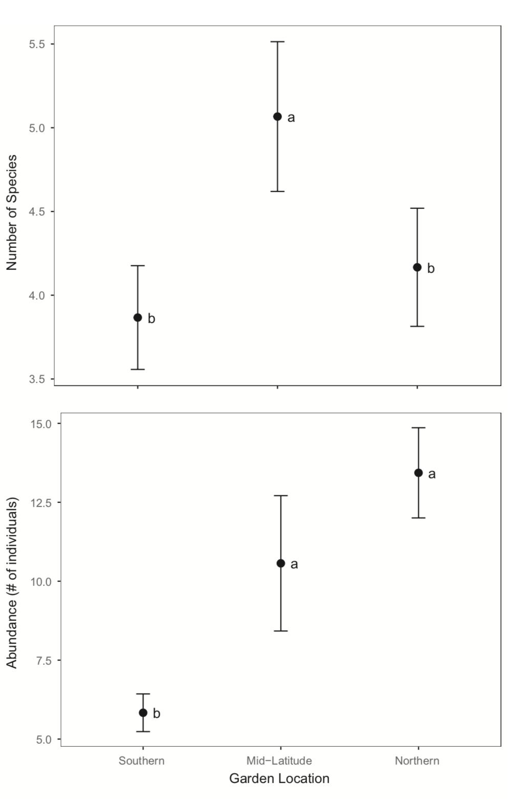 Mesofaunal diversity and abundance within the soil at three different latitudes. Nunes and Kotanen 2017 .