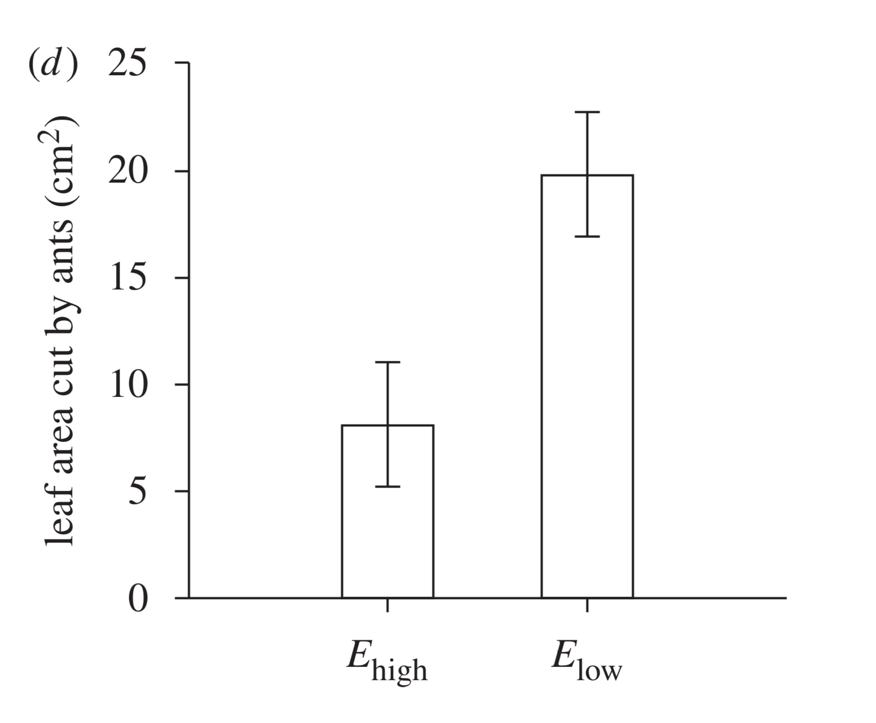 Leaf area as a function of fungal endophyte treatment. Ants selected plant material with fewer fungal endophytes significantly more, than tissue with high fungal load. Bittleston et al. 2010 .