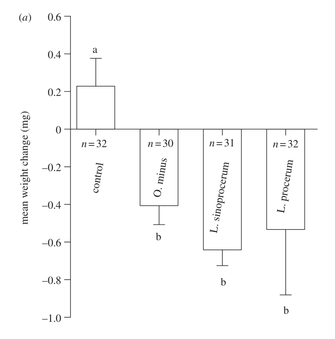 All the fungus tested reduced larval health, as the fungi reduced the amount of available sugars. Wang   et al. 2012 .
