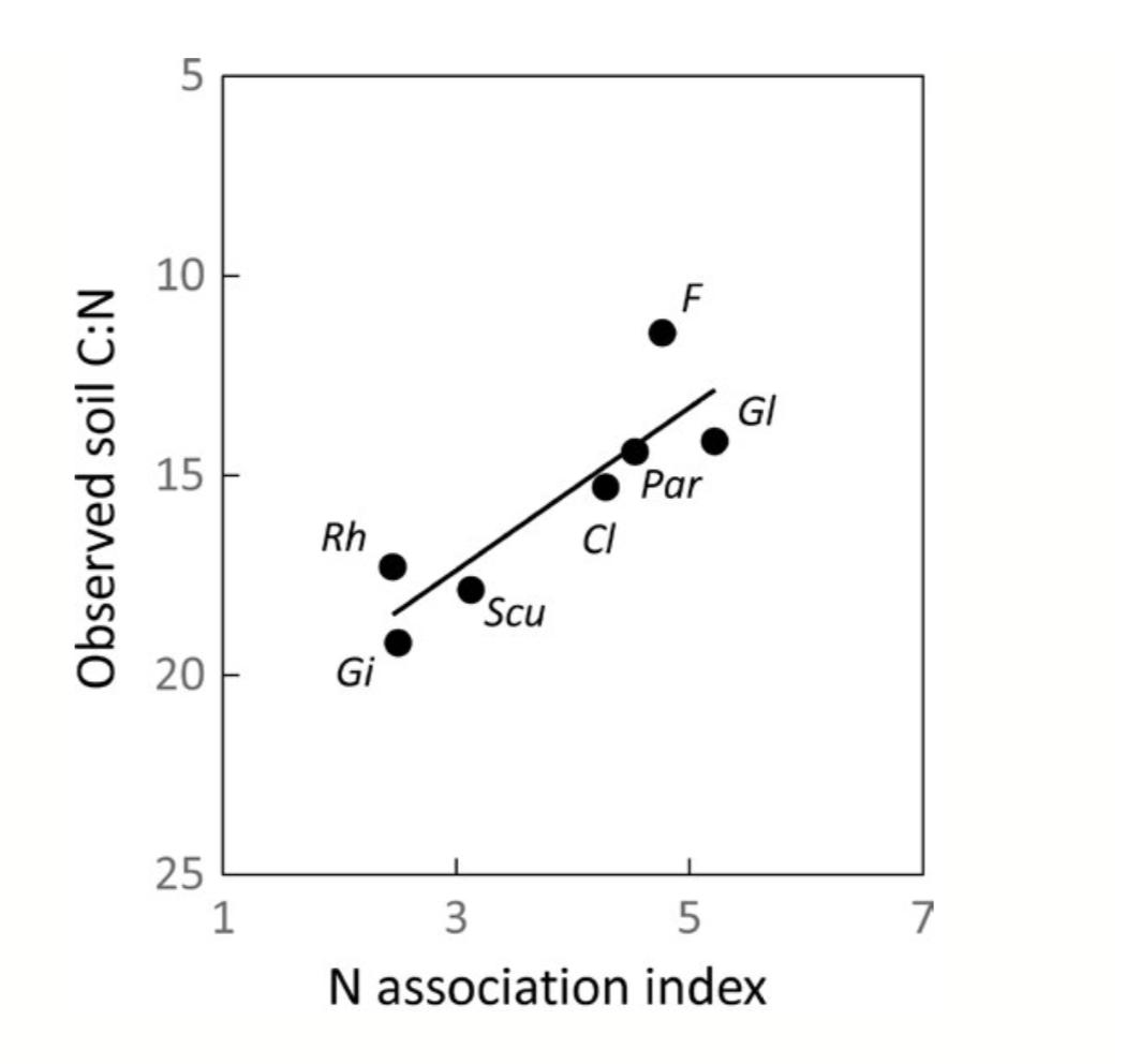 Fungal genera shift with increased N deposition. Treseder et al. 2017 .