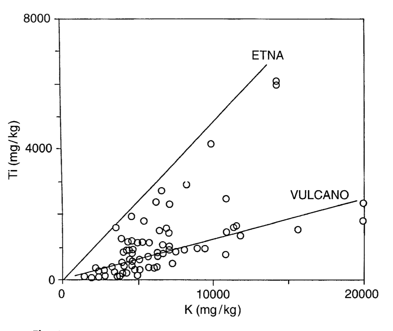 Potassium and Titanium content in Lichens growing around different volcanic areas.  Grasso et. al 1998.