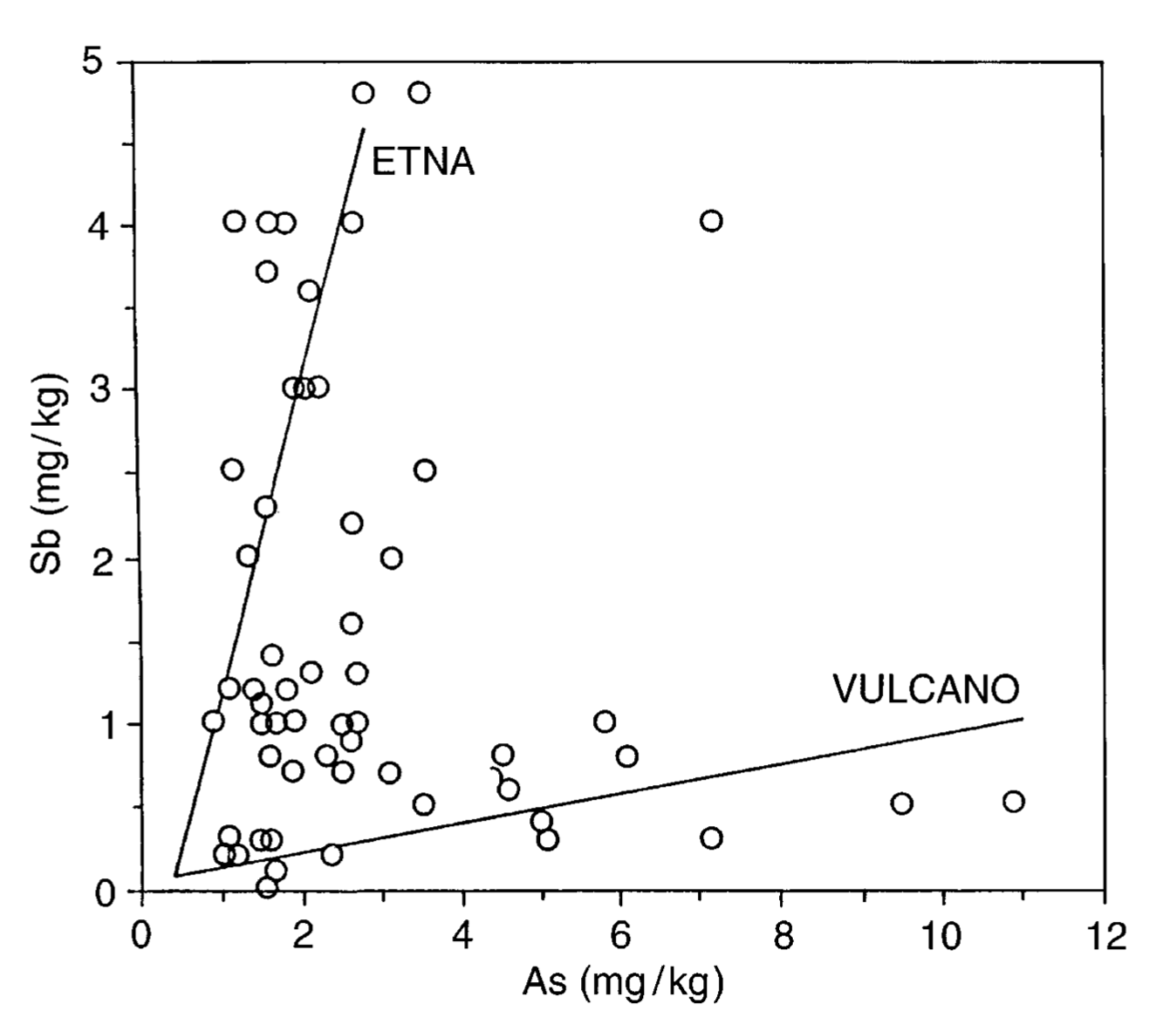 Antimony and arsenic content in Lichens growing around different volcanic areas.  Grasso et. al 1998.