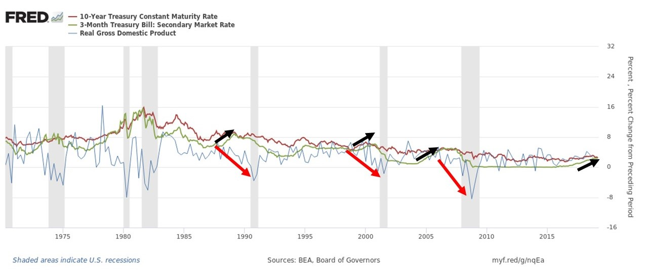 The black arrows display the increasing 3-Month Treasury Yield compared to the decreasing or flat 10-Year Treasury Yield. The red arrow show the general trend of quarterly GDP growth following a flattening or inverted yield curve. In all of the last three recessions there was a notable time lag between the date the yield curve inverted and when GDP growth was negative for consecutive quarters.