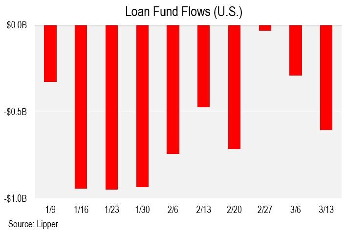 Chart II
