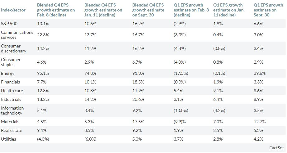 Table I  - Source:  FactSet via Marketwatch