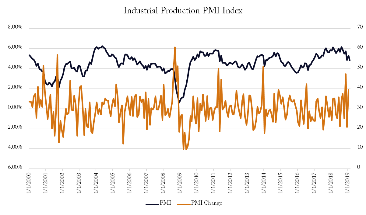 Chart V - ISM PMI Index: 2000 through 2019