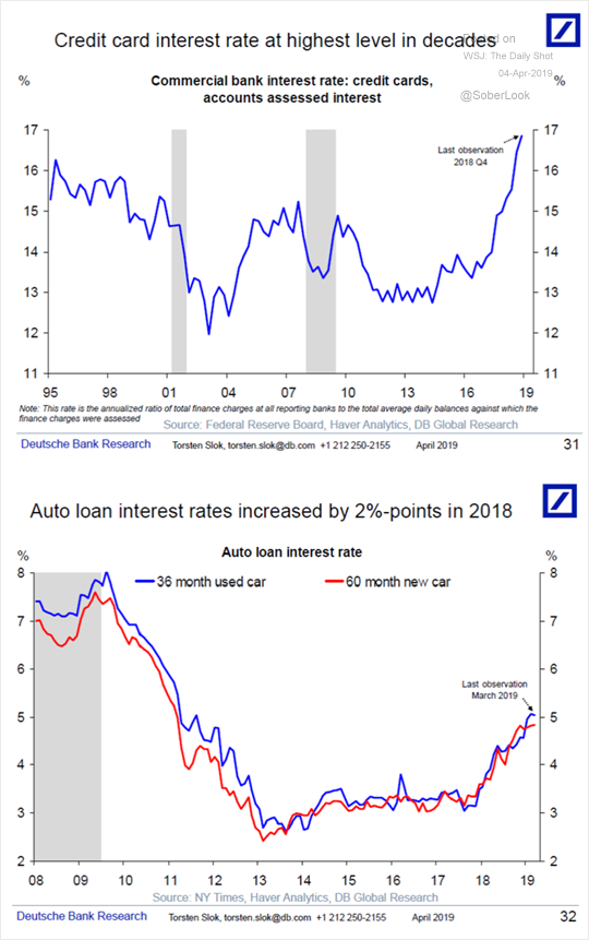 Chart I - Consumer credit rates on the rise