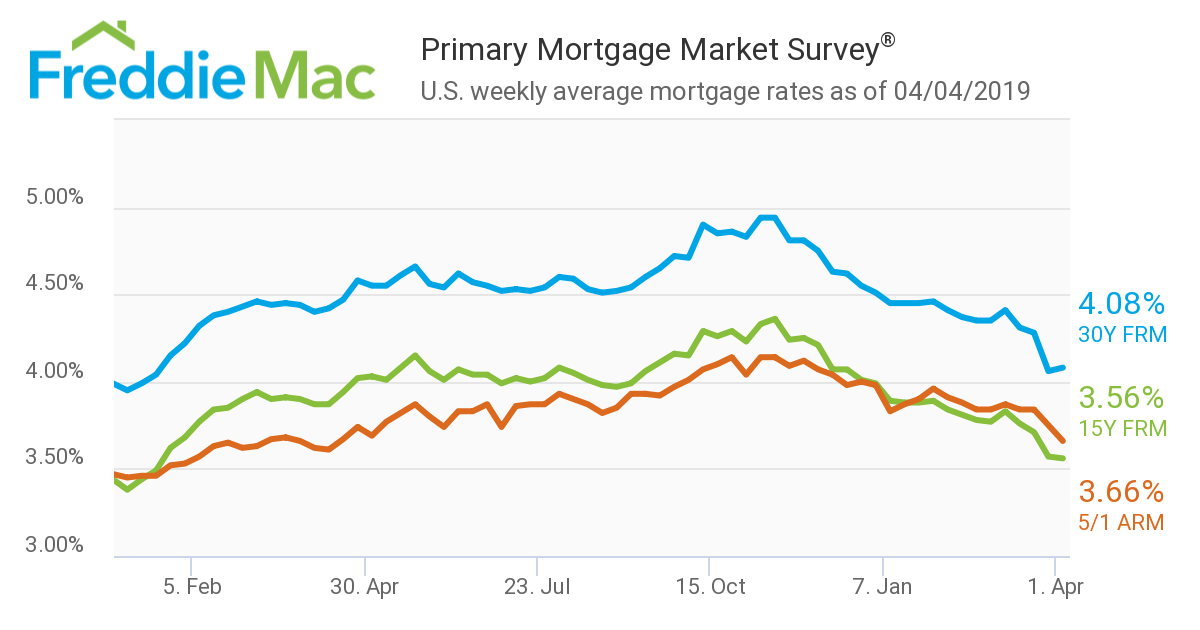 Chart II - Freddie Mac Primary Market Mortgage Survey - April 2019