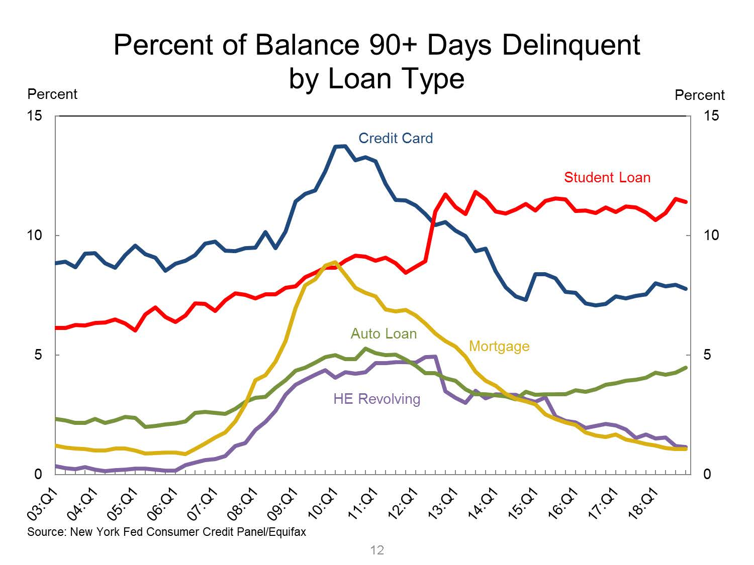 Chart III -  Delinquency by Account type as of Year-end 2018